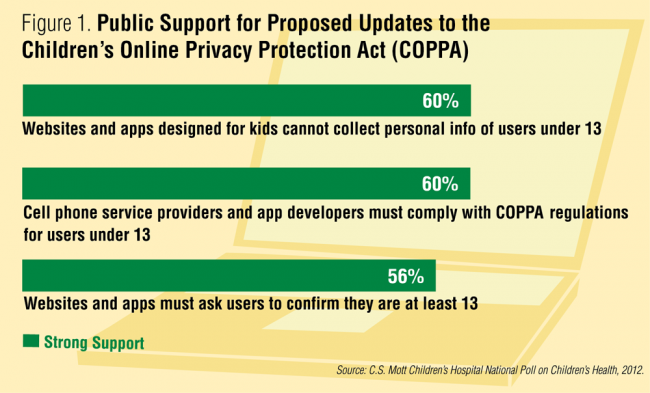 Public support for proposed updates to the Children's Online Privacy Protection Act (COPPA)