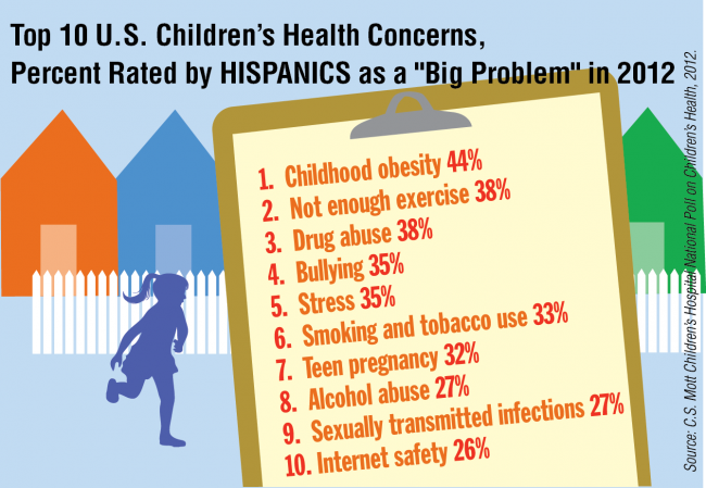 "Top 10 U.S. Children's Health Concerns, Percent Rated by Hispanics as a ""Big Problem"" in 2012"