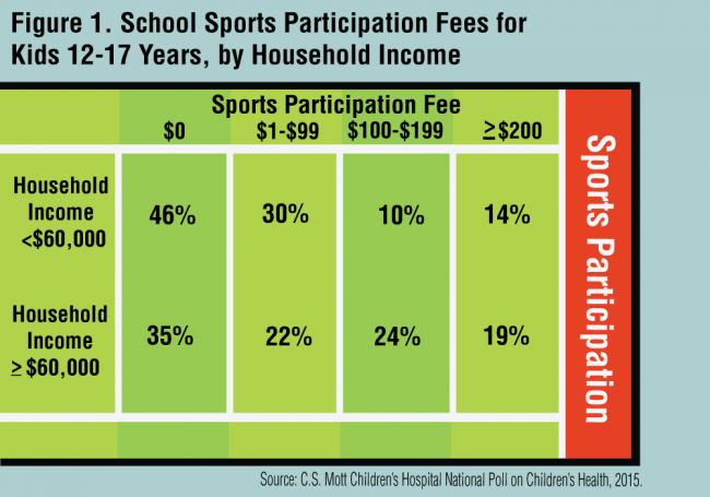 Figure 1. School Sports Participation Fees for Kids 12-17, by Household Income