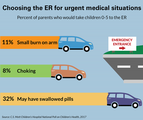 Percent of parents who would take children 0-5 to the ER