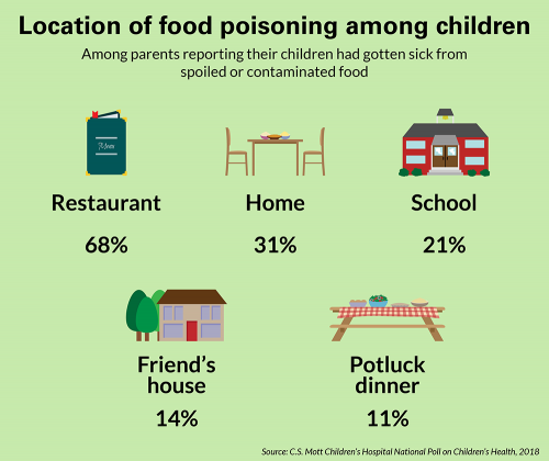 Location of food poisoning among children