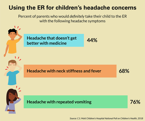 Using the ER for children's headache concerns