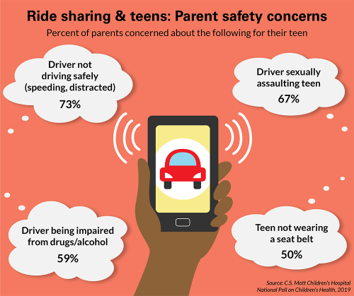 Ride sharing & teens: Parent safety concerns