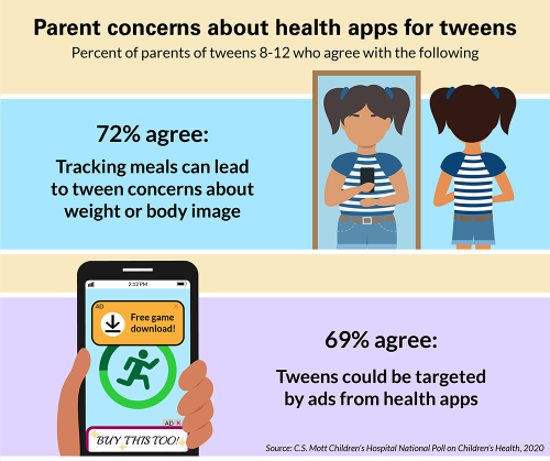 Parent concerns about health apps for tweens