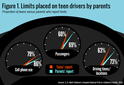 Limits placed on teen drivers by parents