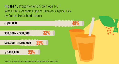 Proportion of children age 1-5 who drink 2 or more cups of juice per day