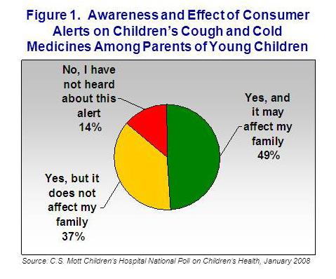 Figure1. Awareness and effect of consumer alerts on children's meds