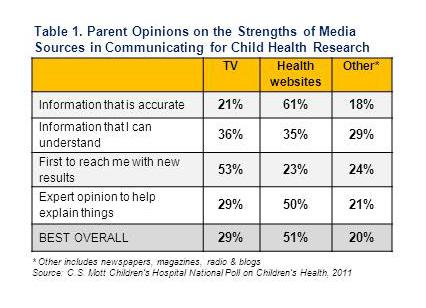 Explanations from Media About Children's Health