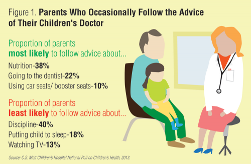 Parents who occasionally follow the advice of their children's doctor