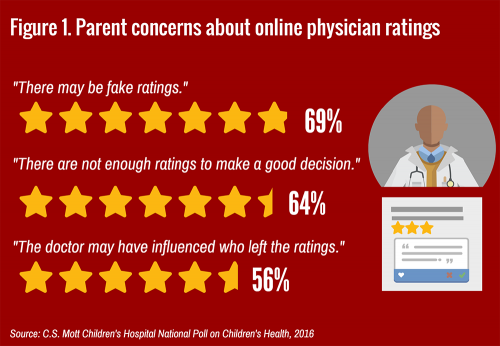 Parent concerns about online physician ratings