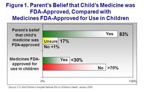 Parent's belief that child's medicine was FDA-approved