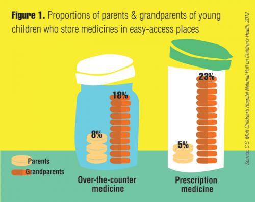 Proportions of parents and grandparents of young children who store medicines in easy-access places