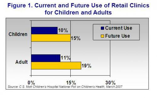 Likelihood of future use of retail clinics for children and prior use