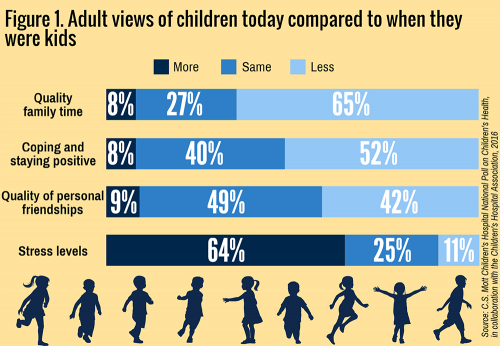 Adult views of children today compared to when they were kids