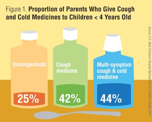 Proportion of parents who give cough and cold medicines to children under 4 years old
