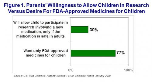 Parents' willingness to allow children in research