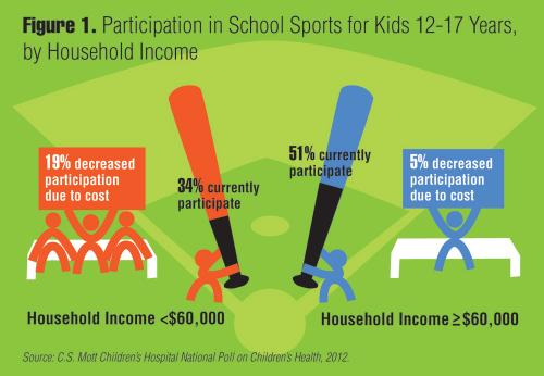 Participation in school sports for kids 12-17 years, by household income