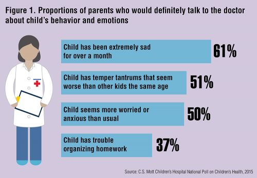 Proportions of parents who would definitely talk to the doctor about child's behavior and emotions