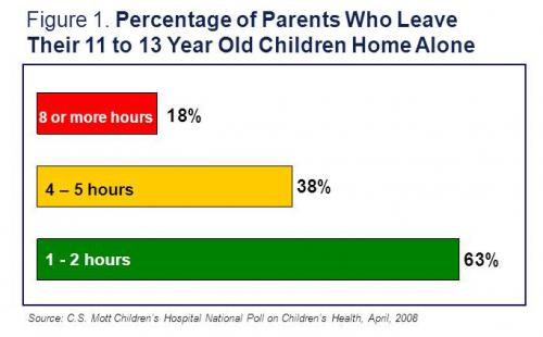 Percentage of parents who leave their 11 to 13 year old children home alone