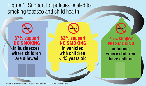 Support for policies related to smoking tobacco and child health