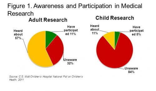 Medical Research Opportunities for Kids