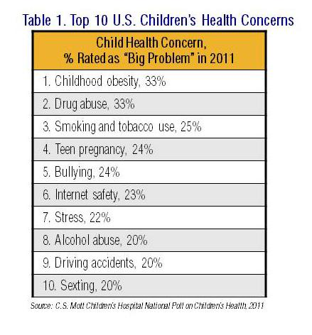 Drug abuse and childhood obesity health concern for kids