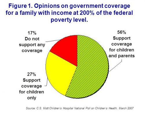 Opinions on government coverage for a family with income at 200% FPL