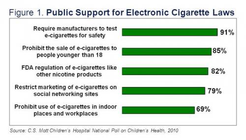 Public support for electronic cigarette laws