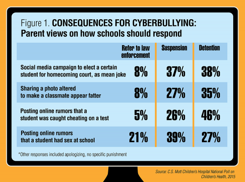 Figure 1: Consequences for Cyberbullying. Parent Views on How Schools Should Respond