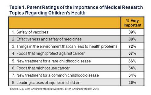 Parent ratings of the importance of medical research topics