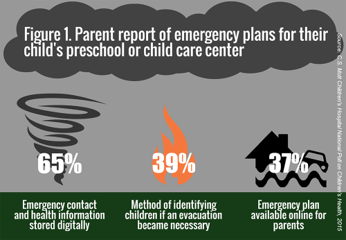 Figure 1. Parent report of emergency plans for their child's preschool or child care center