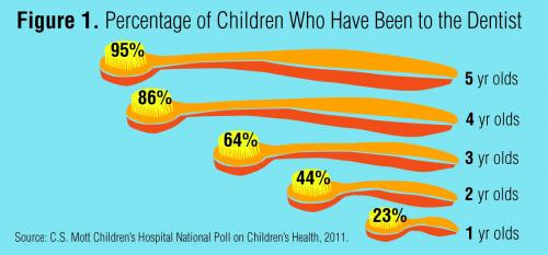 Young ChildrenPoor Start with Dental Health
