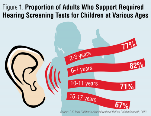 Proportion of adults who support required hearing screening tests for children at various ages
