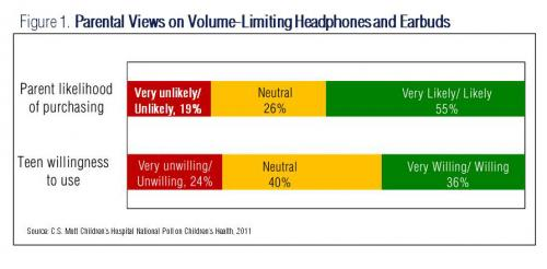 Parents & Teens Not Talking About Noise-Induced Hearing Loss