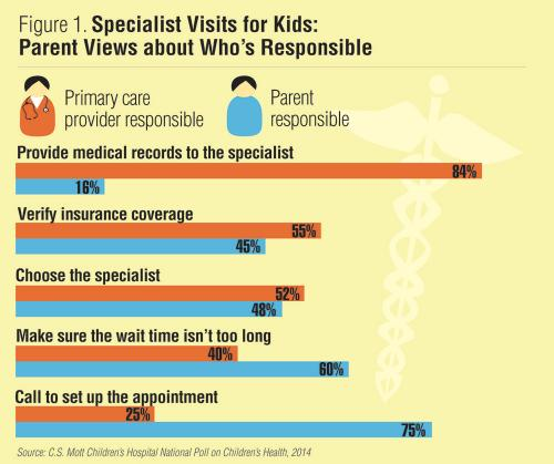 Specialist Visits for Kids: Parent Views about Who's Responsible