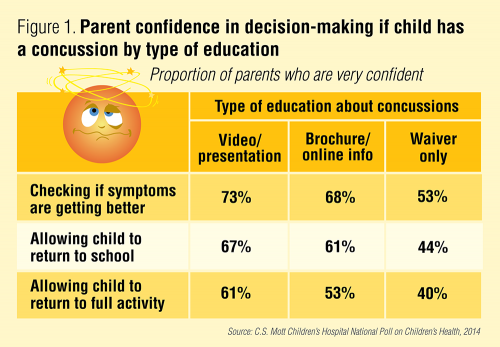 Parent confidence in decision-making if child has a concussion by type of education